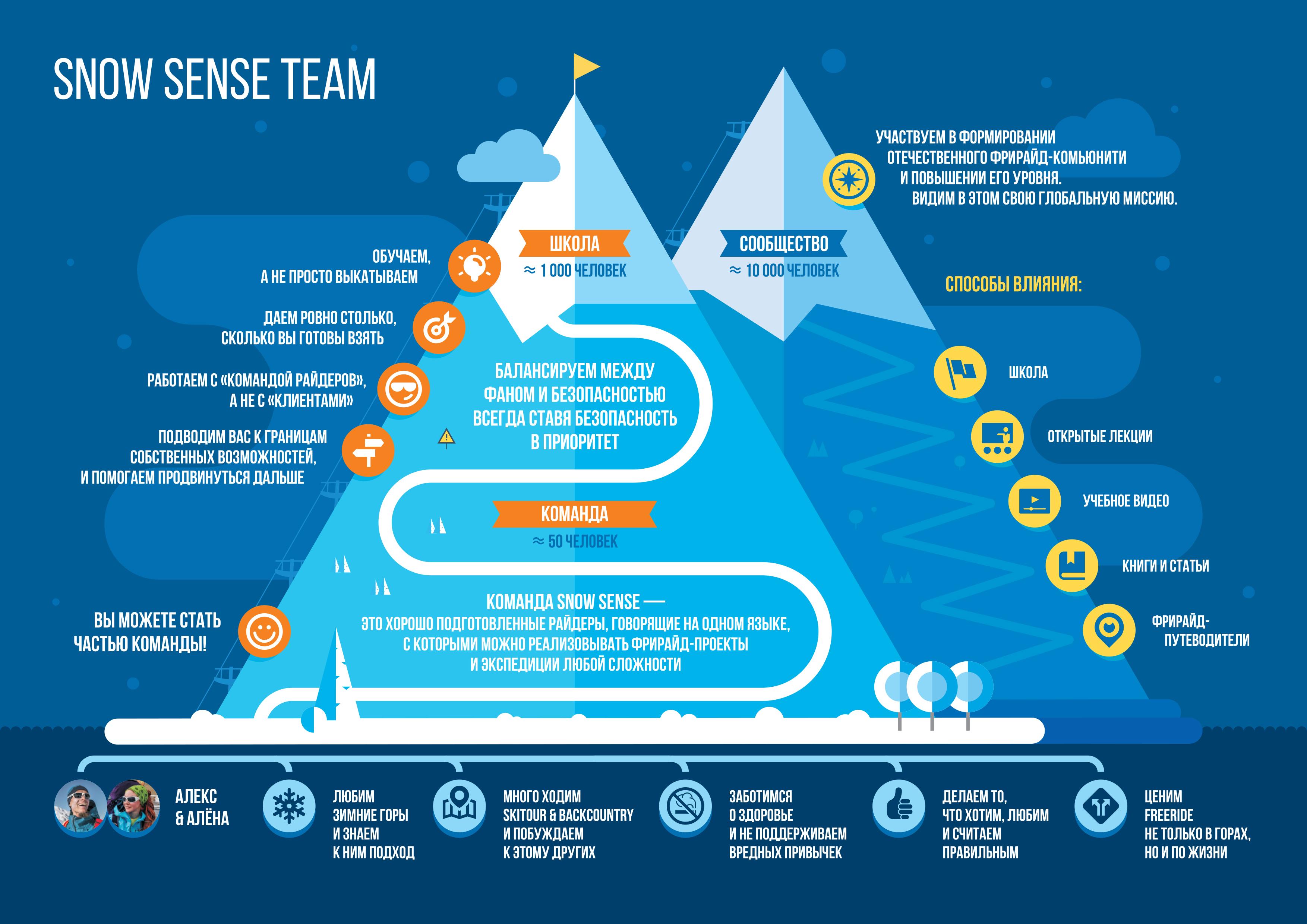 Snow Sense_инфографика_3.cdr