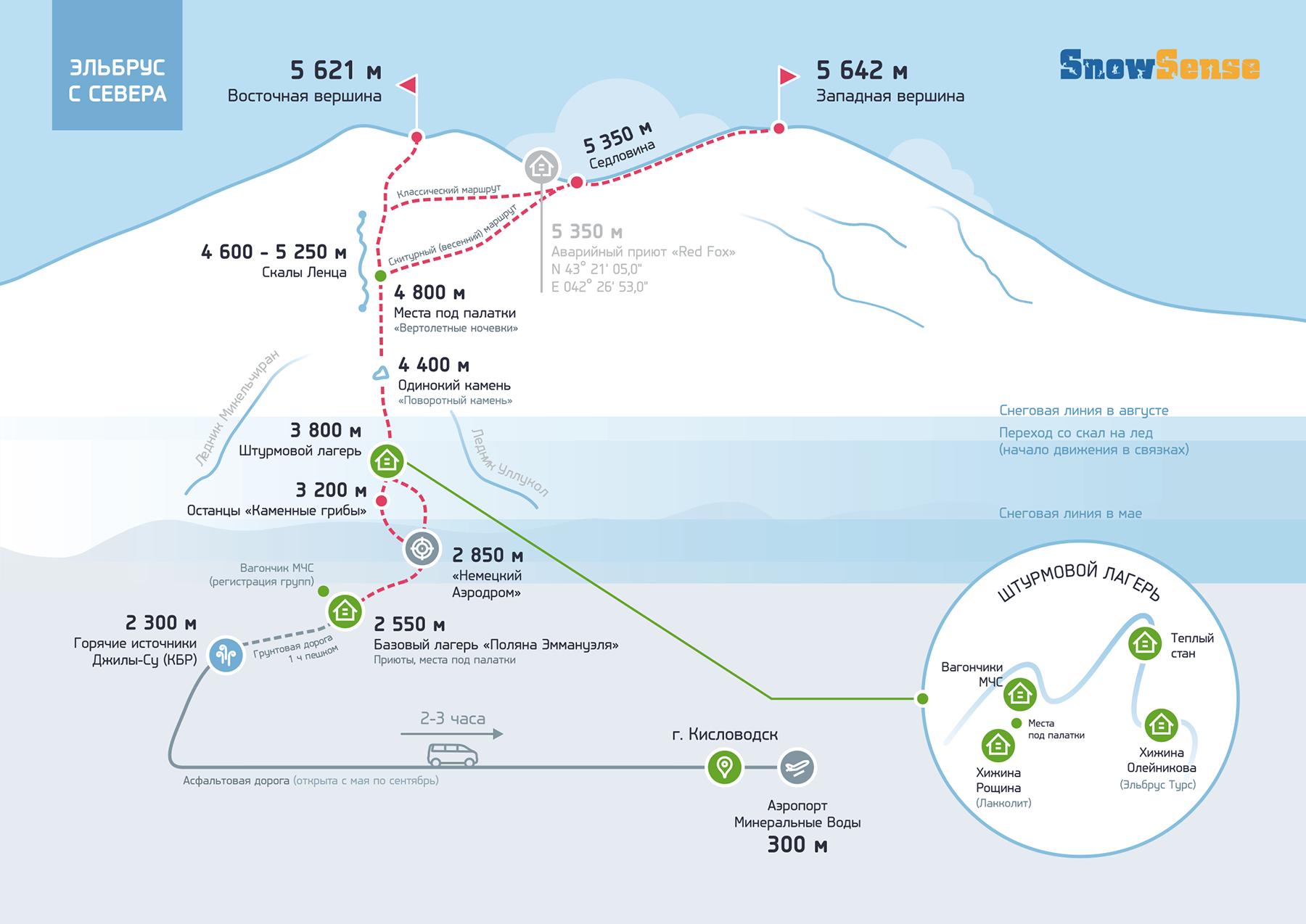 02_Snow Sense_инфографика_Эльбрус Севера
