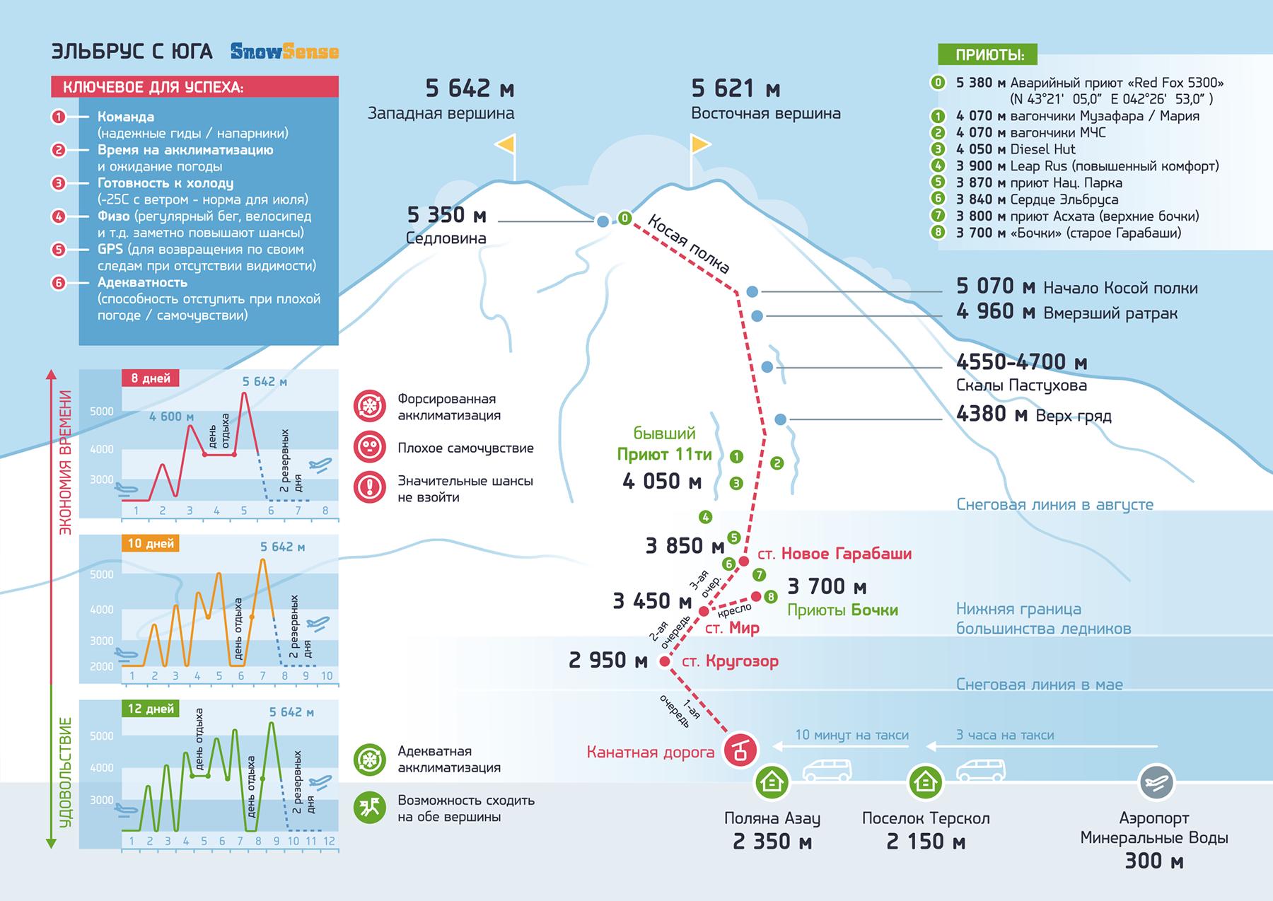 03_Snow Sense_инфографика_Эльбрус с Юга