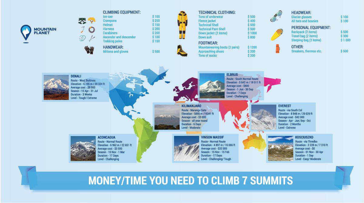7_summits_list